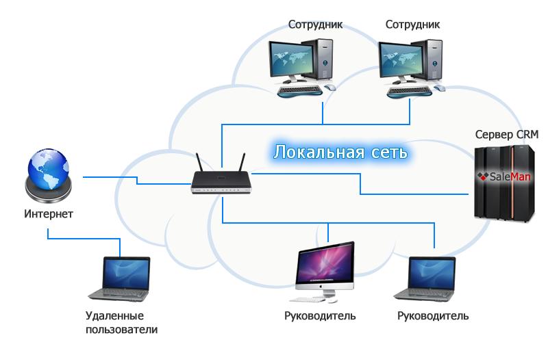 проект развертывания сети: